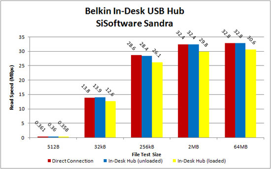 Performance of Belkin In-Desk 4-port USB Hub under 'stress'.