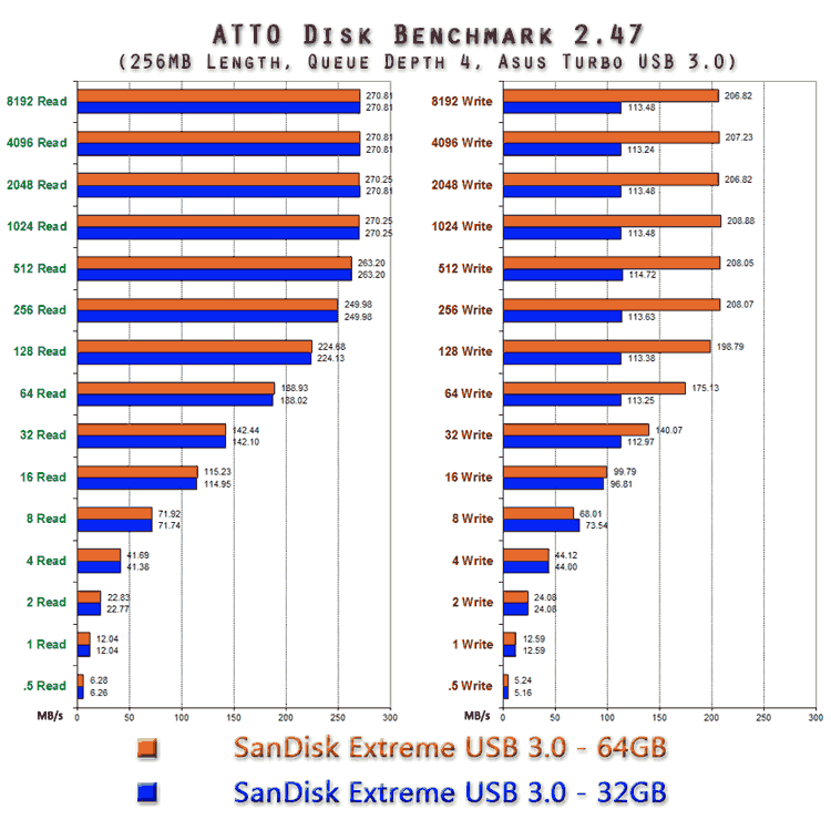 sandisk-extreme-atto-turbo-benchmark