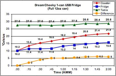 http://www.everythingusb.com/media/usb-fridge-chart-full.jpg